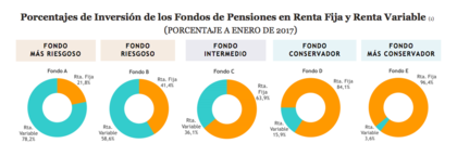Fondos pensiones como se invierte en cada fondo foro