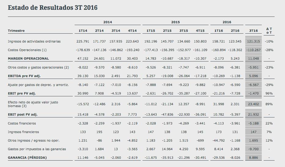 Aquachile: Datos Financieros
