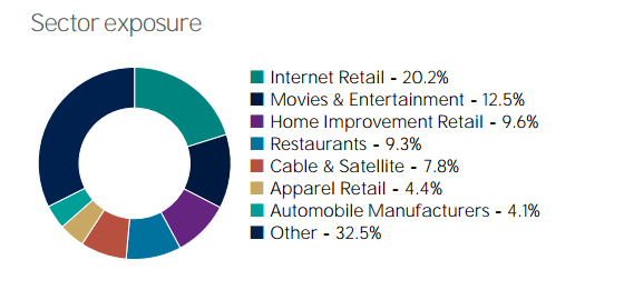 Sectores Source Consumer ETF