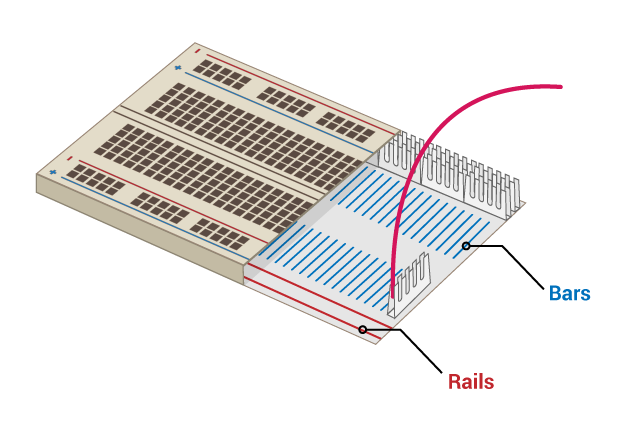 Cross-section of breadboard showing metal bars across the rows (but not the ravine or the two outermost lines on each side) and metal rails going lengthways along the two outermost lines of pins on each side.