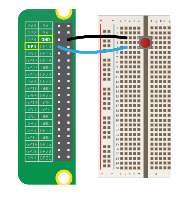 A button straddles the divide of a breadboard. A black wire connects a ground pin on a Raspberry Pi to the same row as one of the legs of the button. A blue wire connects the row of the other leg to pin GPIO 4.