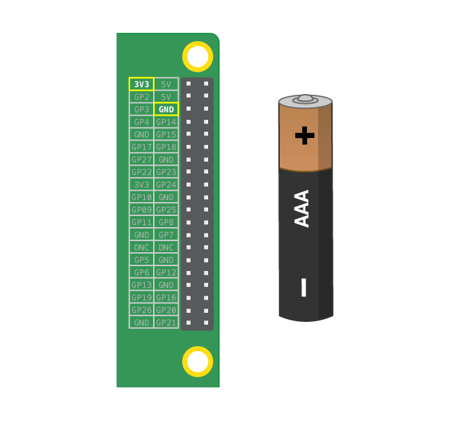 Illustration of the pins on a Raspberry Pi, placed next to a battery. The top left pin (labelled 3V3) and the right bin on the third row (labelled GND) are highlighted.