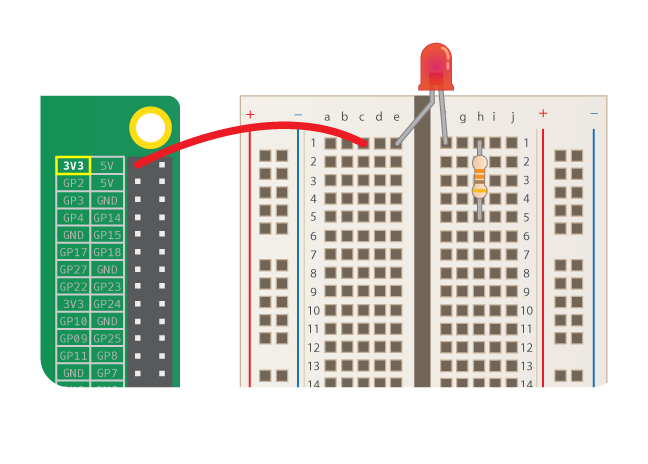 An LED straddles the ravine of a breadboard, with the longer leg on the left hand side. In the same row, a red wire goes from another hole on the breadboard on the left hand side to the 3V3 pin of a Rasbperry Pi. A resistor connects two rows of the breadboard on the right hand side of the ravine, one of these rows contains the shorter leg of the LED.