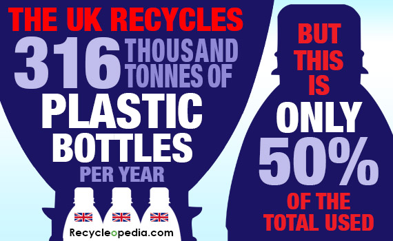Top Ten Recycling Facts