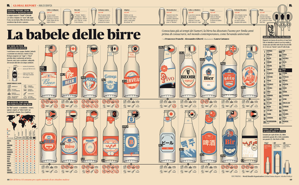 Marketing Collateral example: infographic by Francesco Franchi