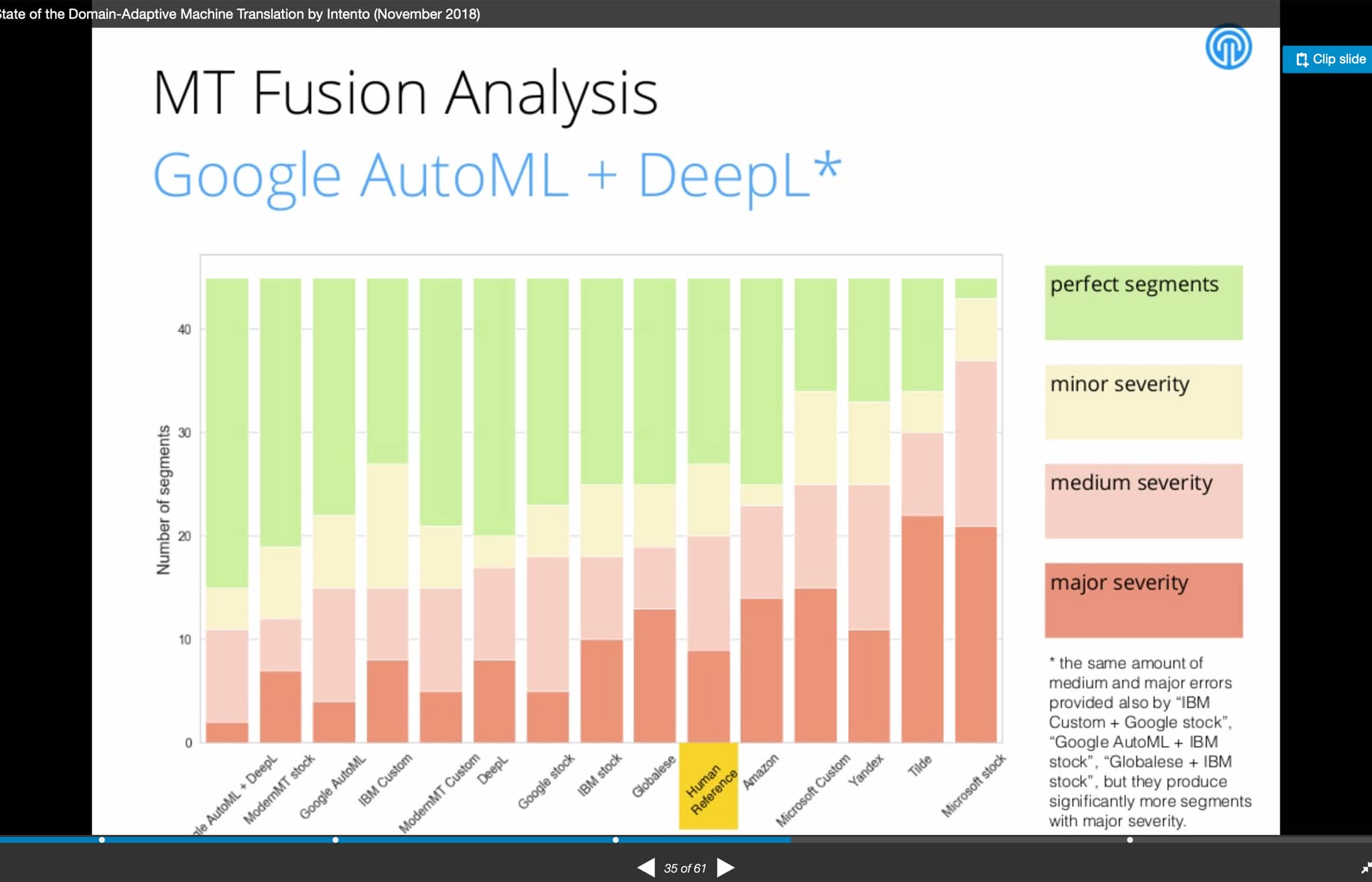 MT Fusion Analysis: Graph