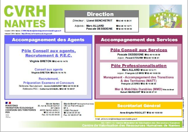 Organigramme du CVRH de Nantes