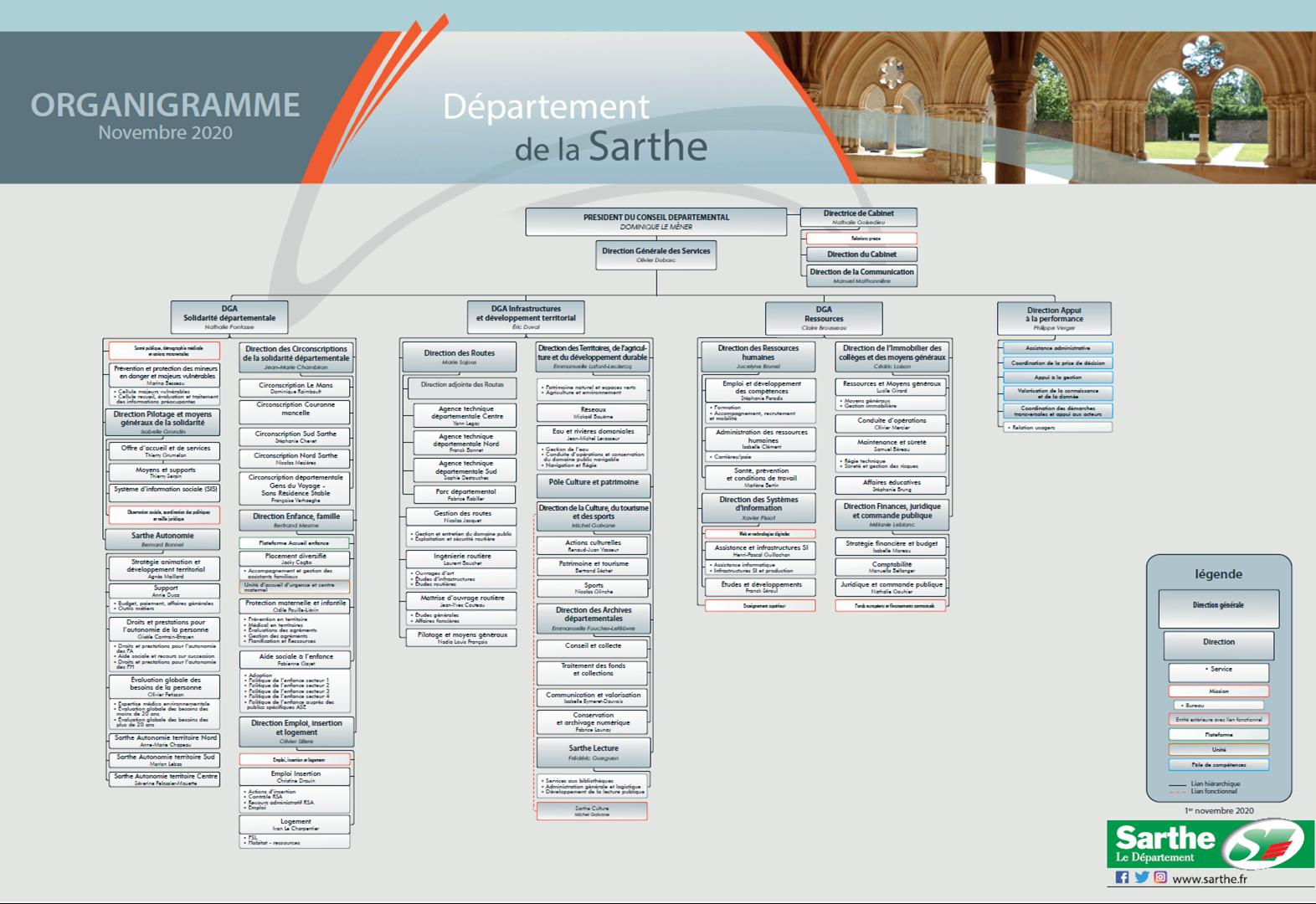 Organigramme du Conseil Départemental