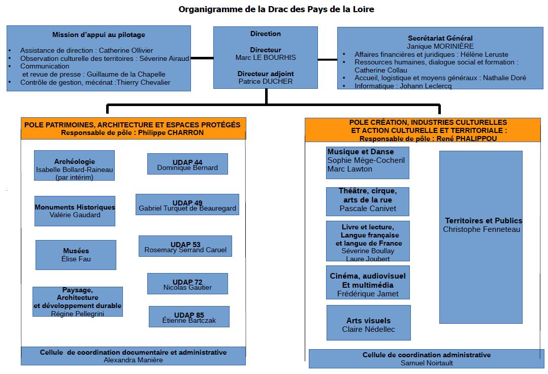 Organigramme DRAC