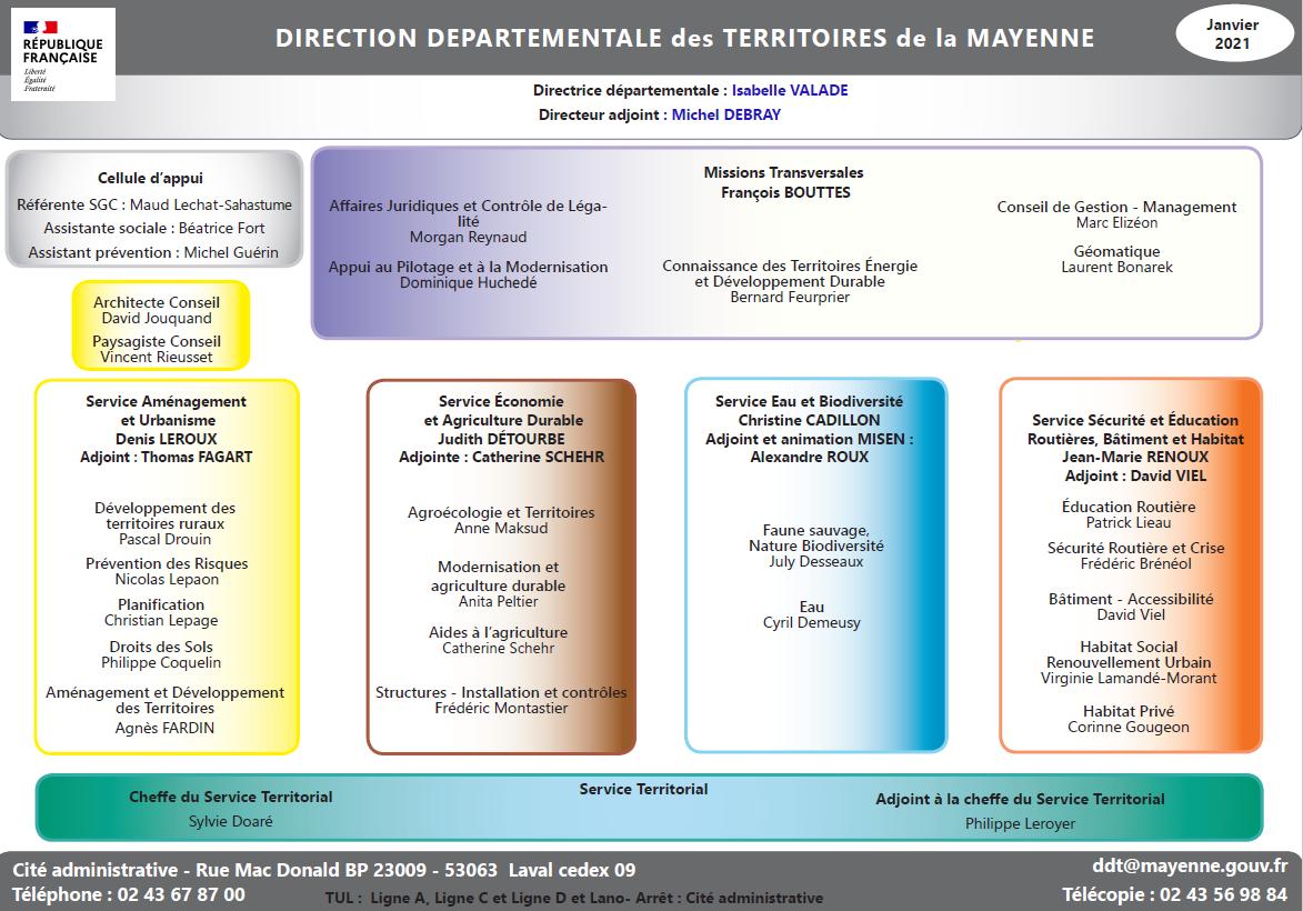 Organigramme DDT 53