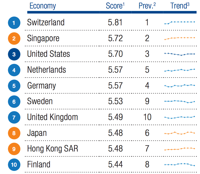 GlobalCompetitivenessReport.png?mtime=20