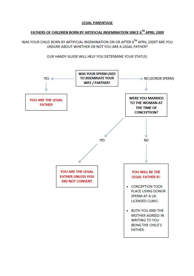 Legal Parentage Flowchart - Males