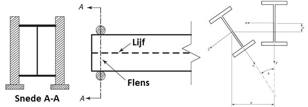 NEN-EN 1993-1-1, artikel 6.3.2. Prismatische op buiging belaste staven
