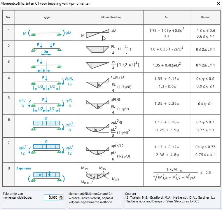 Momentcoefficient C1 Kipcontrole van ongesteunde ligger in RF-STEEL EC3
