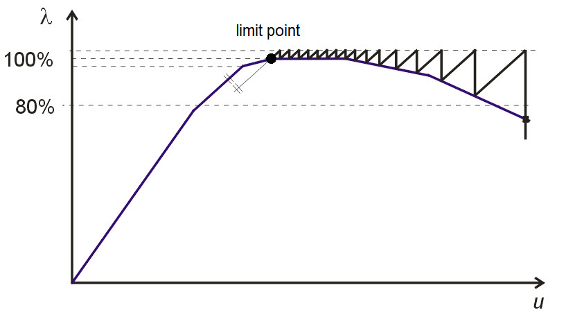 Figure 1.1: Overcoming limit point by means of the modified Newton–Raphson method
