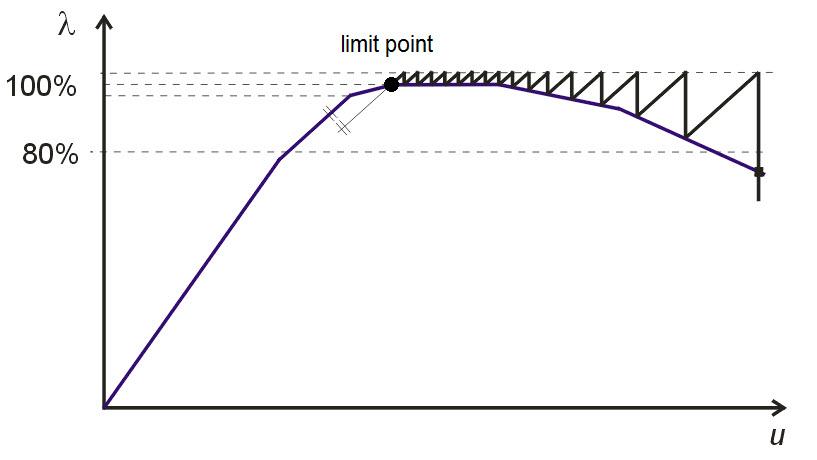 Theoretische achtergrond RFEM - Berekening : MSc Engineering