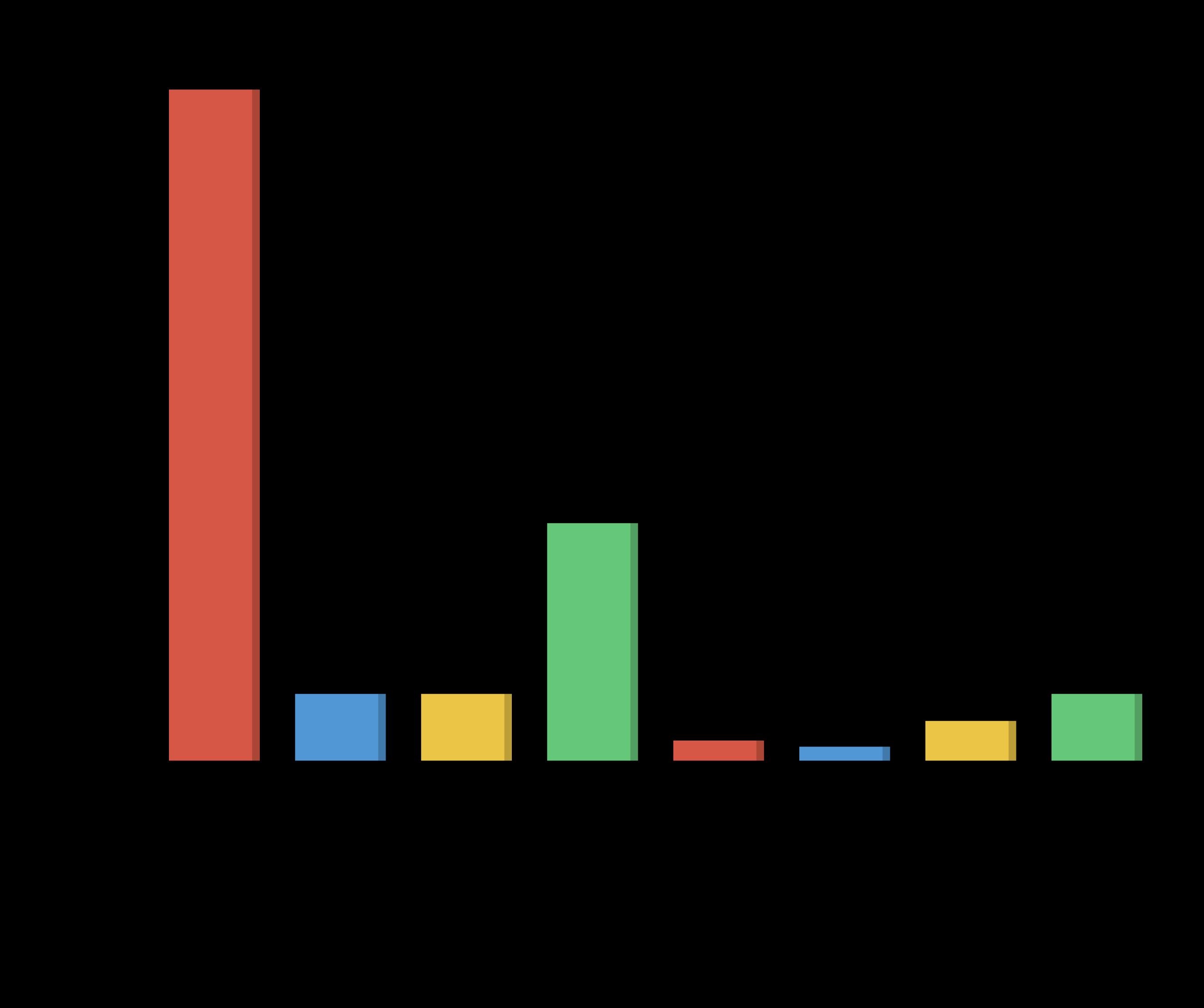 Rota Planning Tools Usage Graph