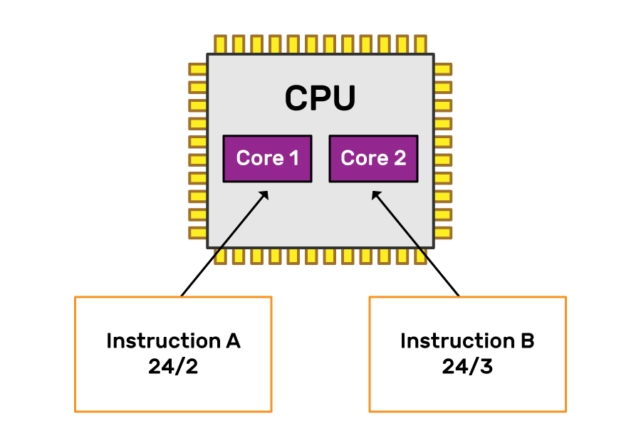 An illustration of a CPU with two cores. Core 1 is executing instruction A, core 2 is executing instruction B