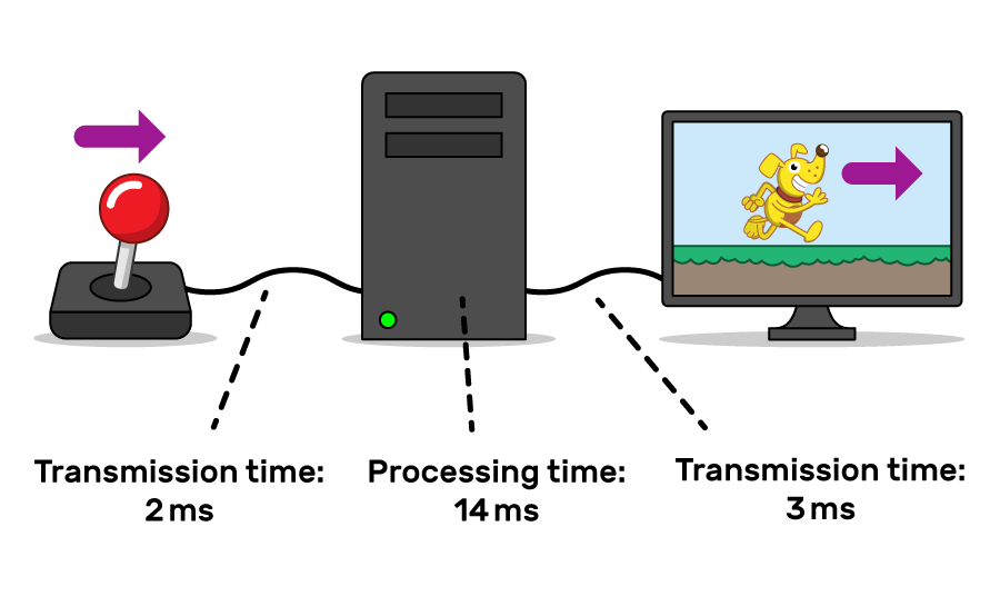 "An illustration of latency. A joystick is moved to the right. It is connected by a cable to a computer. The computer is connected by a cable to a screen, showing a game character moving right. The wire between the joystick and computer is labelled with ""Transmission time: 2ms"". The computer is labelled with ""Processing time: 14ms"". The cable between the computer and the screen is labelled with ""Transmission time: 3ms""."