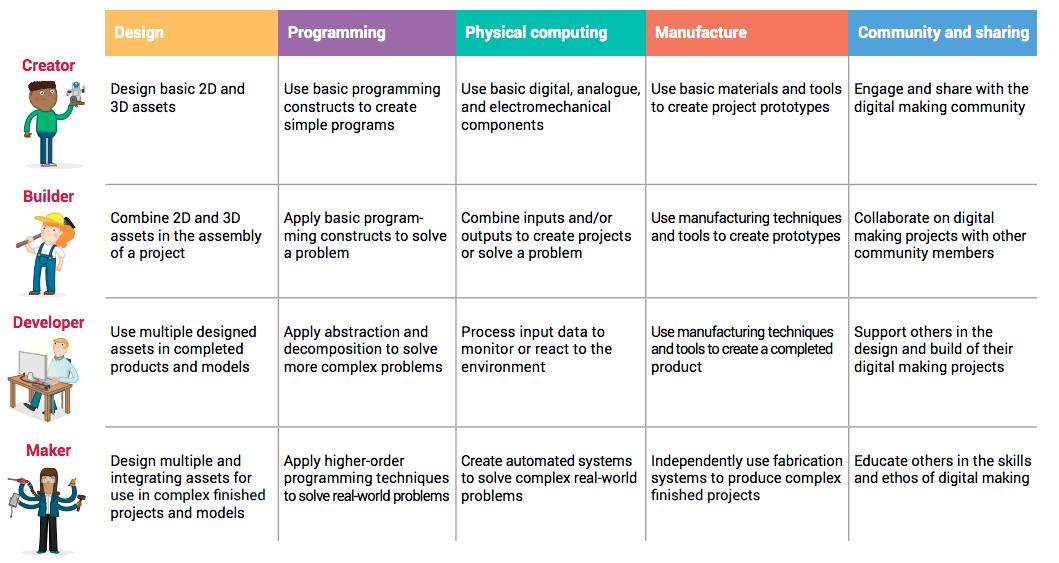 Digital Making Curriculum
