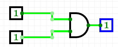 Image of an AND logic gate (which resembles a D) with both inputs (two lines coming into its flat edge) set to 1 and its output (a horizontal line outwards from the curved edge of the D) is 1.