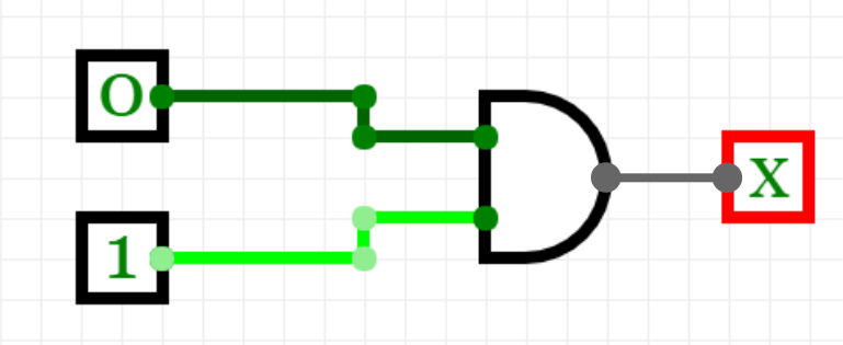 Image of an AND logic gate (which resembles a D) with two inputs(two lines coming into its flat edge). One input is set to 1 and the other to 0. Its output (a horizontal line outwards from the curved edge of the D) is labelled as X.