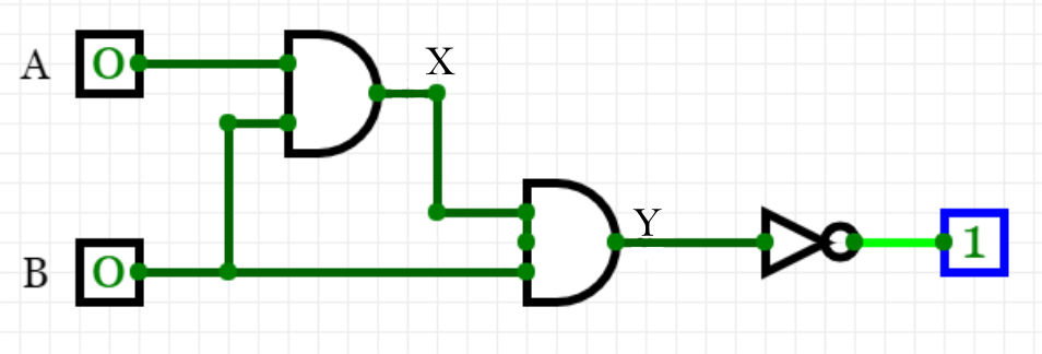 Image of two AND logic gates with inputs of 0 feeding into a NOT logic gate with an output of 1