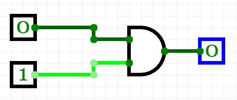 Image of an AND logic gate (which resembles a D) with two inputs(two lines coming into its flat edge). The first input is set to 0 and the other to 1. Its output (a horizontal line outwards from the curved edge of the D) is 0.