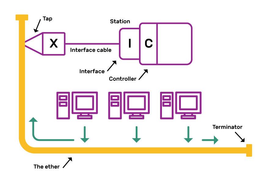 """An image of the original Ethernet connection. An NIC at one station is shown, with the Controller connected to an Interface. The interface cable is then connected to a component labelled X, which is shown as a """"tap"""" into a wire labelled """"the ether"""". Other computers are shown with arrows pointing towards the wire. There are also arrows pointing each way along the wire. The wire is labelled with a """"terminator"""" at each end."""