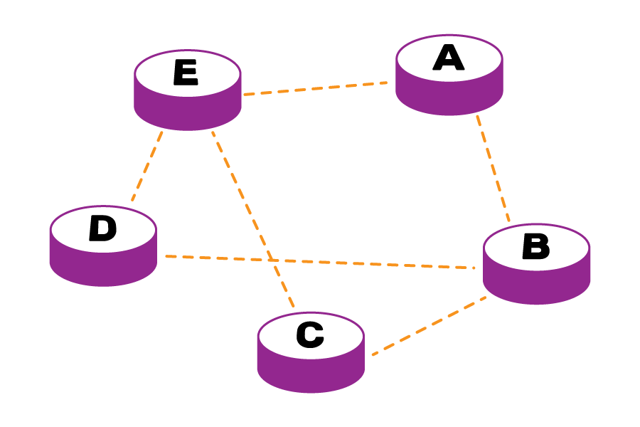 Five devices, with some connections between them. A is connected to B and E, B is connected to A and D, C is connected to B and E, D is connected to B and E, and E is connecte to A, C and E.