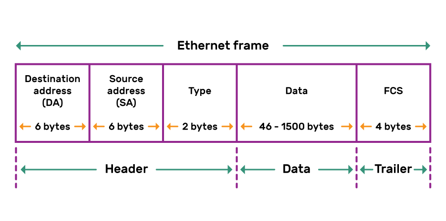 An Ethernet Frame, made up of a header, data, and a trailer. The header is made up of a Destination address (DA) with a width of 6 bytes, a Source address (SA) with a width of 6 bytes, and a Type of width 2 bytes. The data has a width of 46 to 1500 bytes. The trailer contains a FCS, with a width of 4 bytes.