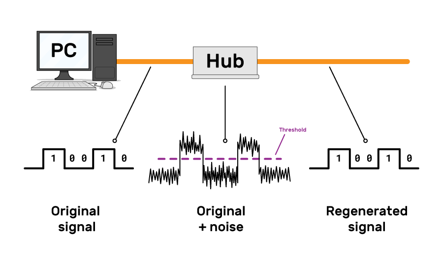 "Hub regenerating a signal. A signal is sent from a PC to a Hub and onwards. The original signal from the PC is shown as a square wave representing bits 10010. By the hub the signal has become ""original + noise"". Where the signal was flat in the original signal, it is now moving up and down . However this signal never crosses a threshold (shown as a purple dashed line) between the heights that represented 1 and 0 in the original signal. After the hub the ""regenerated signal"" is the same as the ""original signal""."