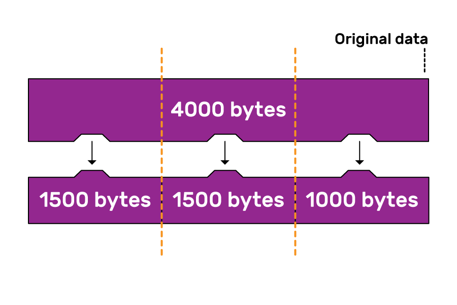 A block of 4000 bytes of data being fragmented into  2 x 1500 byte and 1 x1000 byte chunks.