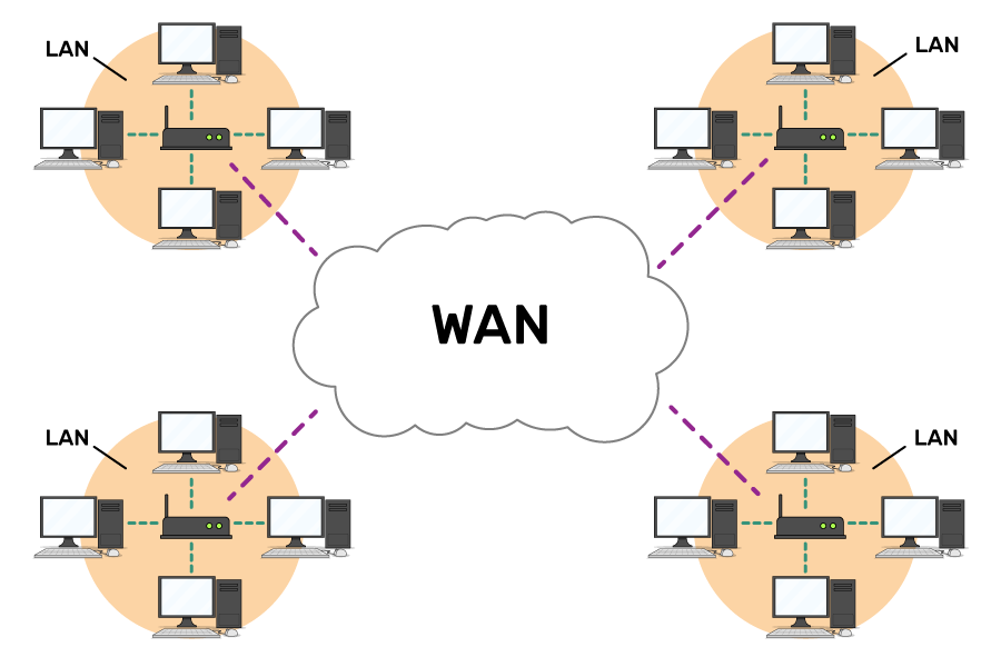 Four LANs connected into a WAN