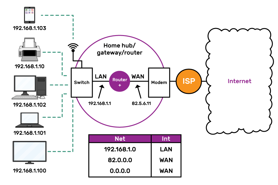 "Several different devices with different IP addresses in the 192.168.1.X network are connected to a switch, by wired or wireless connections. The switch is inside a circle labelled ""Home hub/gateway/router"", which also contains a smaller circle labelled ""Router"" and a box labelled ""Modem"" . A line labelled LAN with the IP network address 192.168.1.0 connects the switch and router, and a line labelled WAN with the IP address 82.5.6.11 connects the router and the modem. The modem is connected to an ISP (outside the home hub circle), and the ISP is connected to the internet. Below the home hub circle is a table, with columns ""Net"" and ""Int"". The first entry is ""192.168.1.0"" in the Net column and ""LAN"" in the Int column. The other two entries both have ""WAN"" is the Int column. In the Net column they are the IP addresses ""82.0.0.0"" and ""0.0.0.0""."