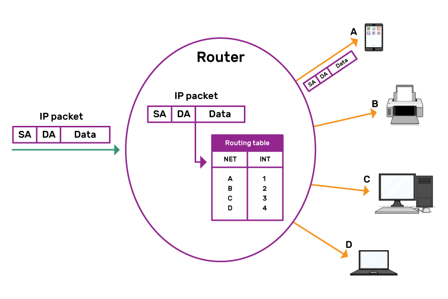 "An IP packet enters a circle labelled as a router. An arrow links its destination address to a routing table, with two columns, ""NET"" and ""INT"". The IP packet is shown leaving the router along a path to device A, a tablet. The router is also connected to devices B, C and D, a printer, a desktop, and a laptop respectively."