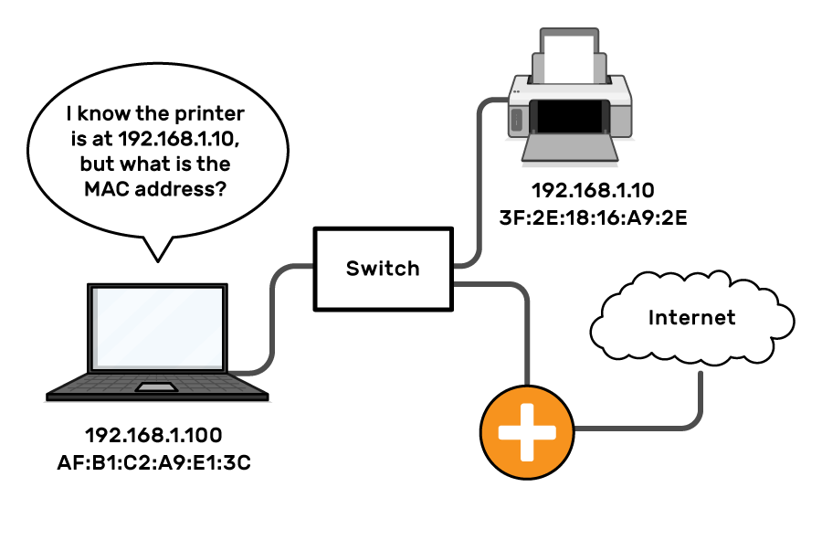"""A laptop is connected to a switch, which is also connected to a printer and a router to the internet. The computer asks """"I know the printer is at 192.168.1.10, but what is the MAC address?"""" Both the printer and laptop are labelled with both an IP address and a MAC address."""