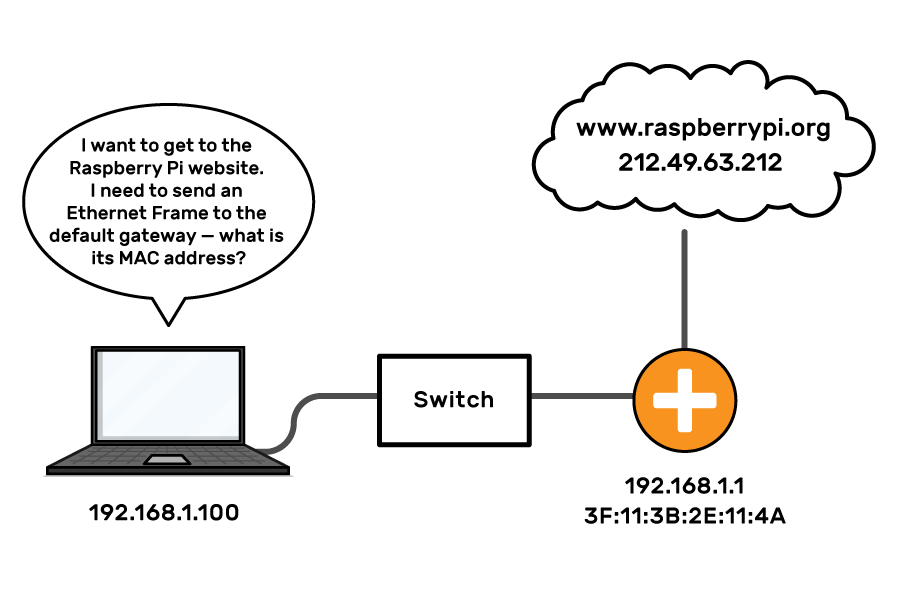 """A laptop is connected to a switch, which is connected to a router, which is connected to the internet. A particular website (www.raspberrypi.org) and its IP address (212.49.63.212) are shown as part of the internet. The router has an IP address and MAC address shown. The laptop is asking """"I want to get to the Raspberry Pi website. I need to send an Ethernet Frame to the default gateway - what is its MAC address?"""""""