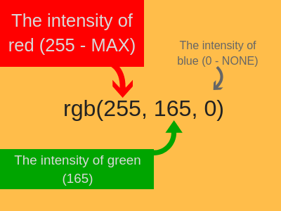 An image showing the RGB values of red (255), green (165) and blue (0) used together to produce the colour orange