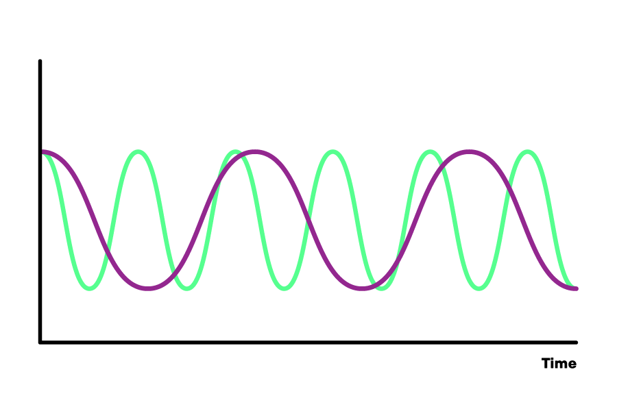 A graph with the x-axis labelled as Time. There are two sinusoidal waves on the graph - a purple one and a green one. The green one has more repeats on the graph than the purple one (it is more squashed horizontally).