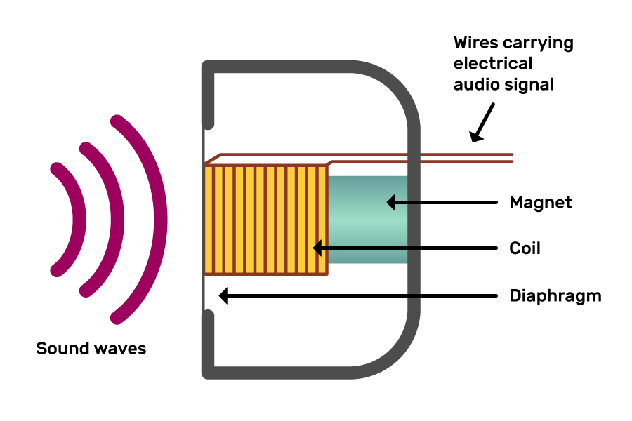 "A representation of a dynamic microphone with a sound wave moving towards it. The sound wave is about to hit a diaphragm (represented by a thin vertical line). This forms one side of a golden square with brown vertical lines on it, representing a coil. A green square to the right of this (looking like it goes into the coil) is labelled as a magnet. Two brown lines representing wires  come from opposite ends of the coil and head off to the right of the image. These are labelled as ""wires carrying electrical audio signal""."