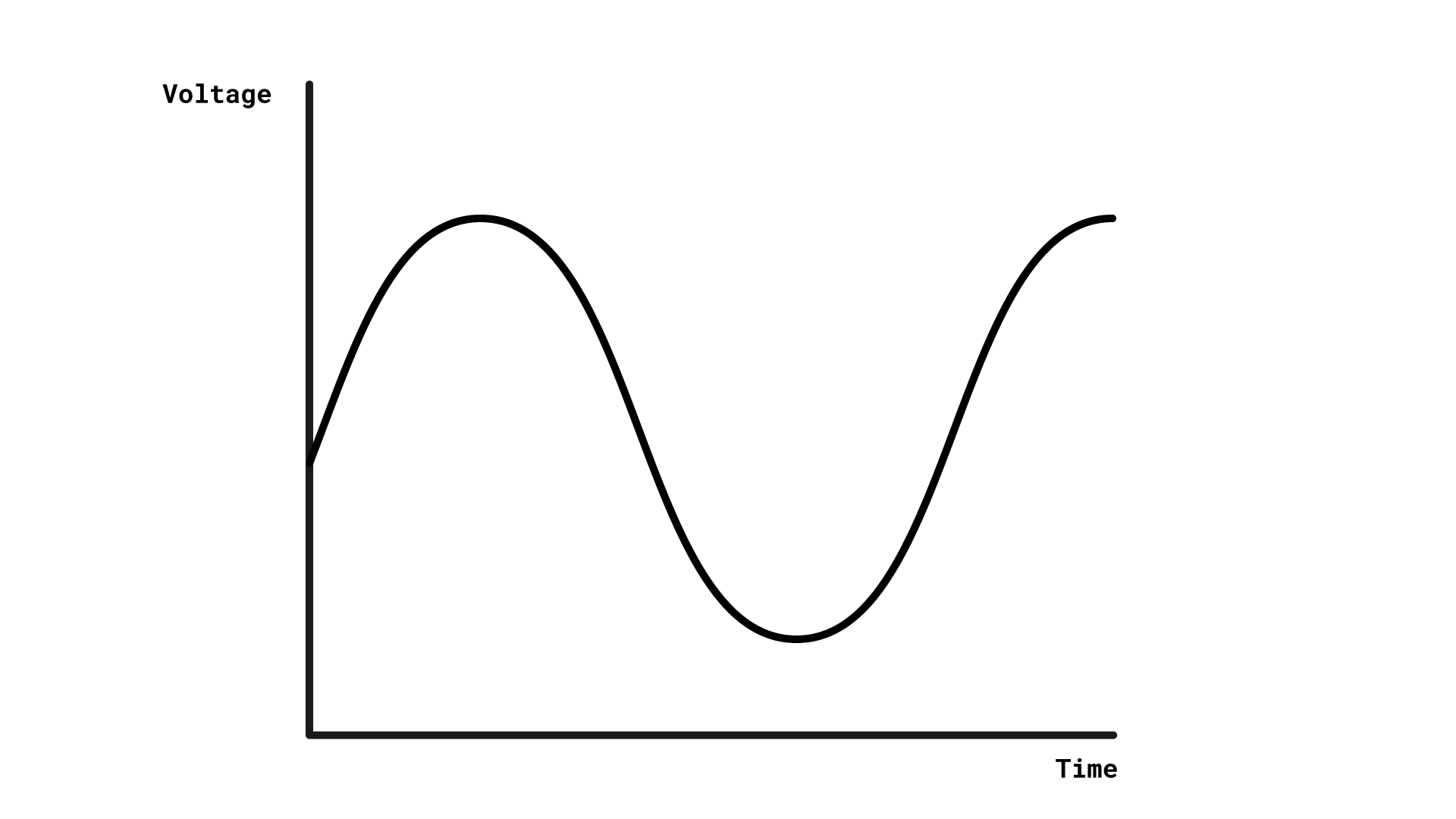 A graph with the x-axis labelled as time and the y-axis labelled as voltage. The graph shows a sinusoidal wave, which is at all points above the x-axis.