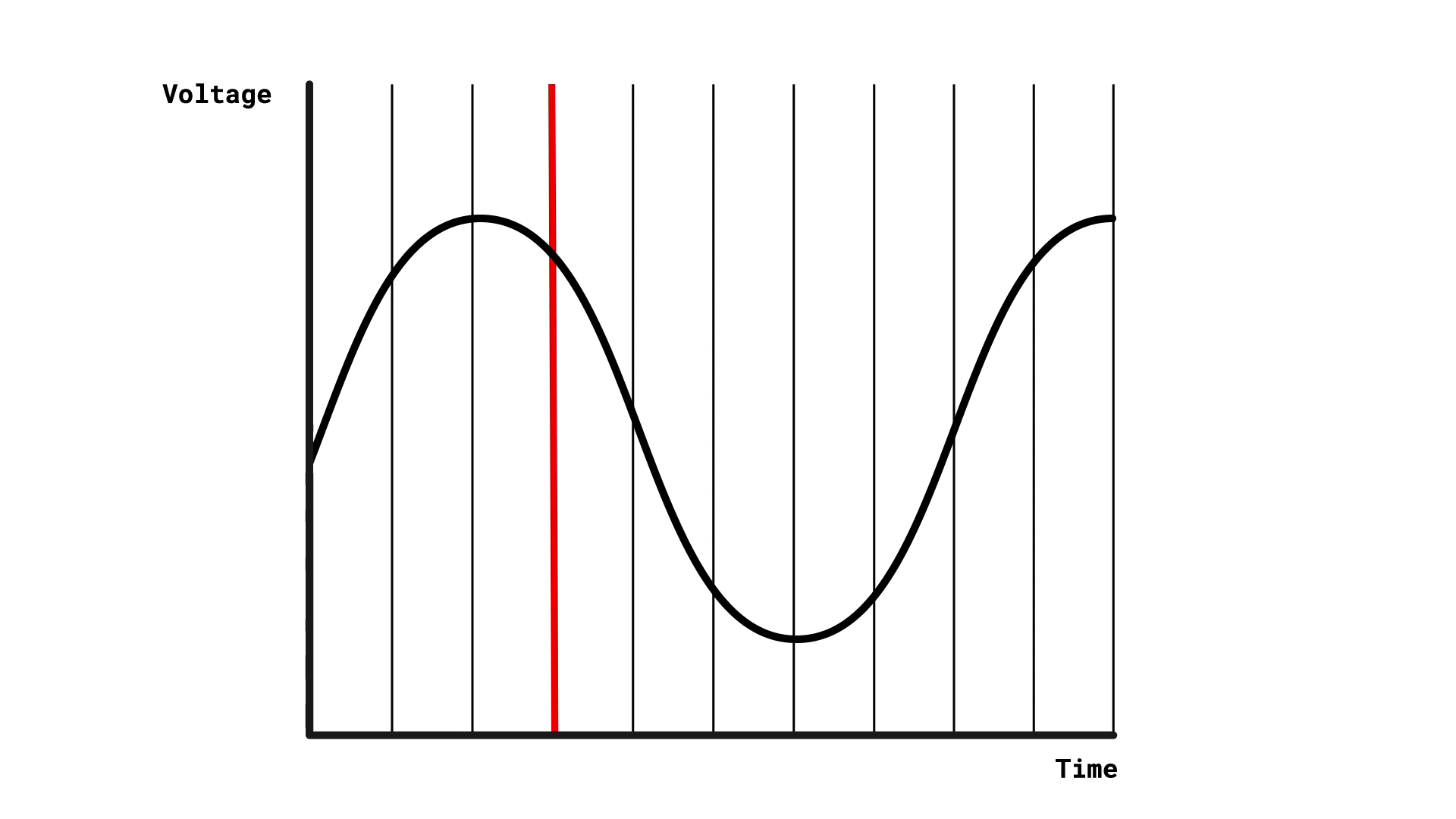 A sine wave representing a sound. Lots of equally spaced vertical lines are drawn on it. At one point approximately 1/3 of the way along the x-axis, one of these is red.