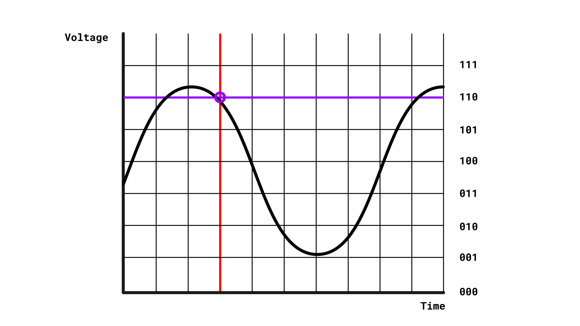 A sine wave representing a sound. Lots of equally spaced vertical lines are drawn on it. At one point approximately 1/3 of the way along the x-axis, one of these is red. 8 equally spaced horizontal lines represent the quantisation levels, and are labelled in binary from 000 to 111. A circle is drawn at the intersection of the vertical red line and the quantisation level closest to the signal at that point.