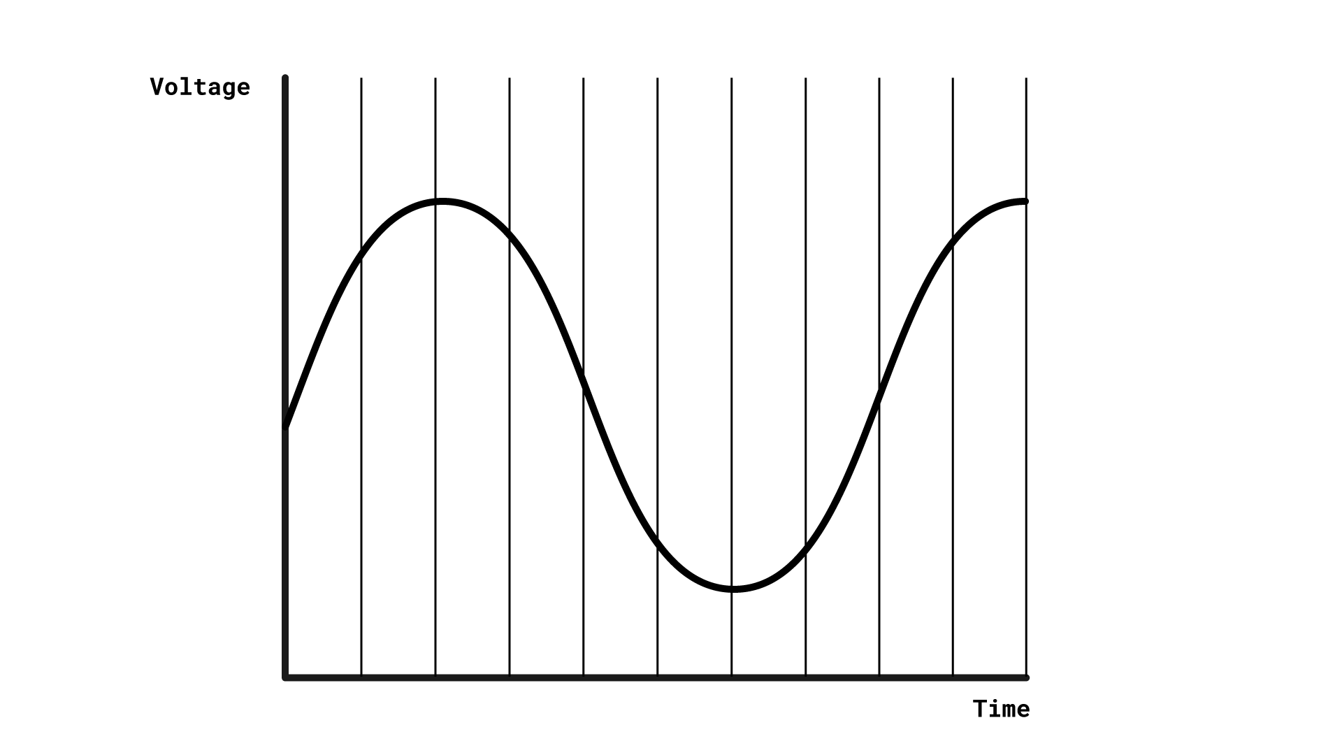 A sine wave representing a sound. Lots of equally spaced vertical lines are drawn on it.