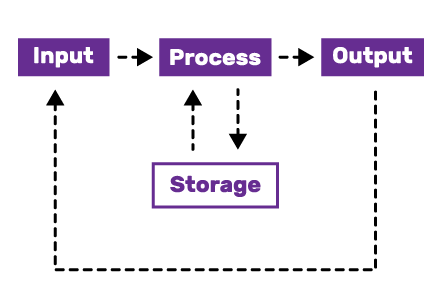 "A diagram of four boxes labelled ""Input"", ""Process"" ""Output"" and ""Storage"". Arrows point from ""Input"" to ""Process"", ""Process"" to ""Storage"" and ""Storage"" to ""Process"", ""Process"" to ""Output"" and ""Output"" to ""Input""."