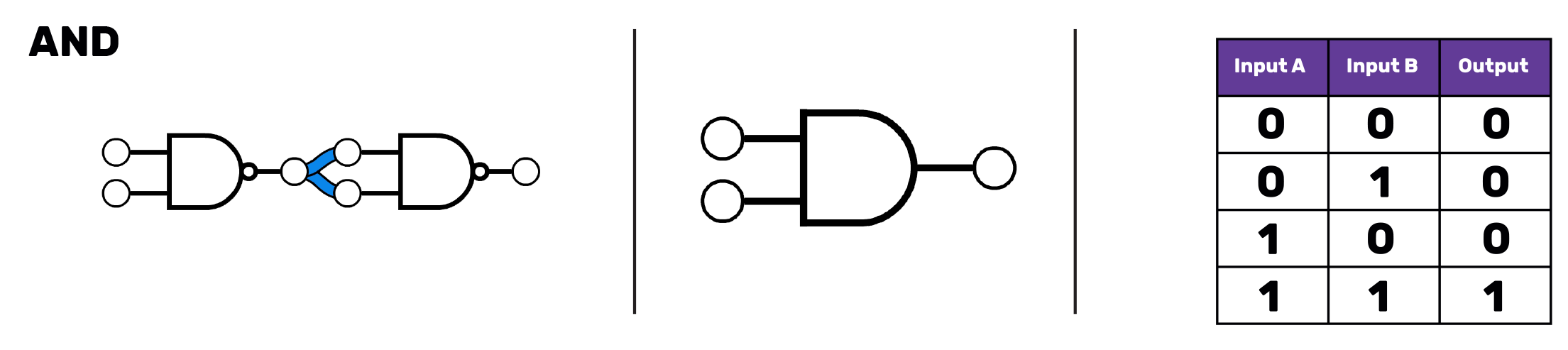 "On the left, two NAND gates with the output from the first gate connected to the input of the second gate. In the middle, an AND gate symbol with is the same as the NAND gate symbol except it does not have the small circle.  On the right, a truth table with three columns, labelled ""Input A"", ""Input B"" and ""Output"". The first row reads 0 0 0, the second 1 0 0. The third row reads 0 1 0 and the final row 1 1 1)."