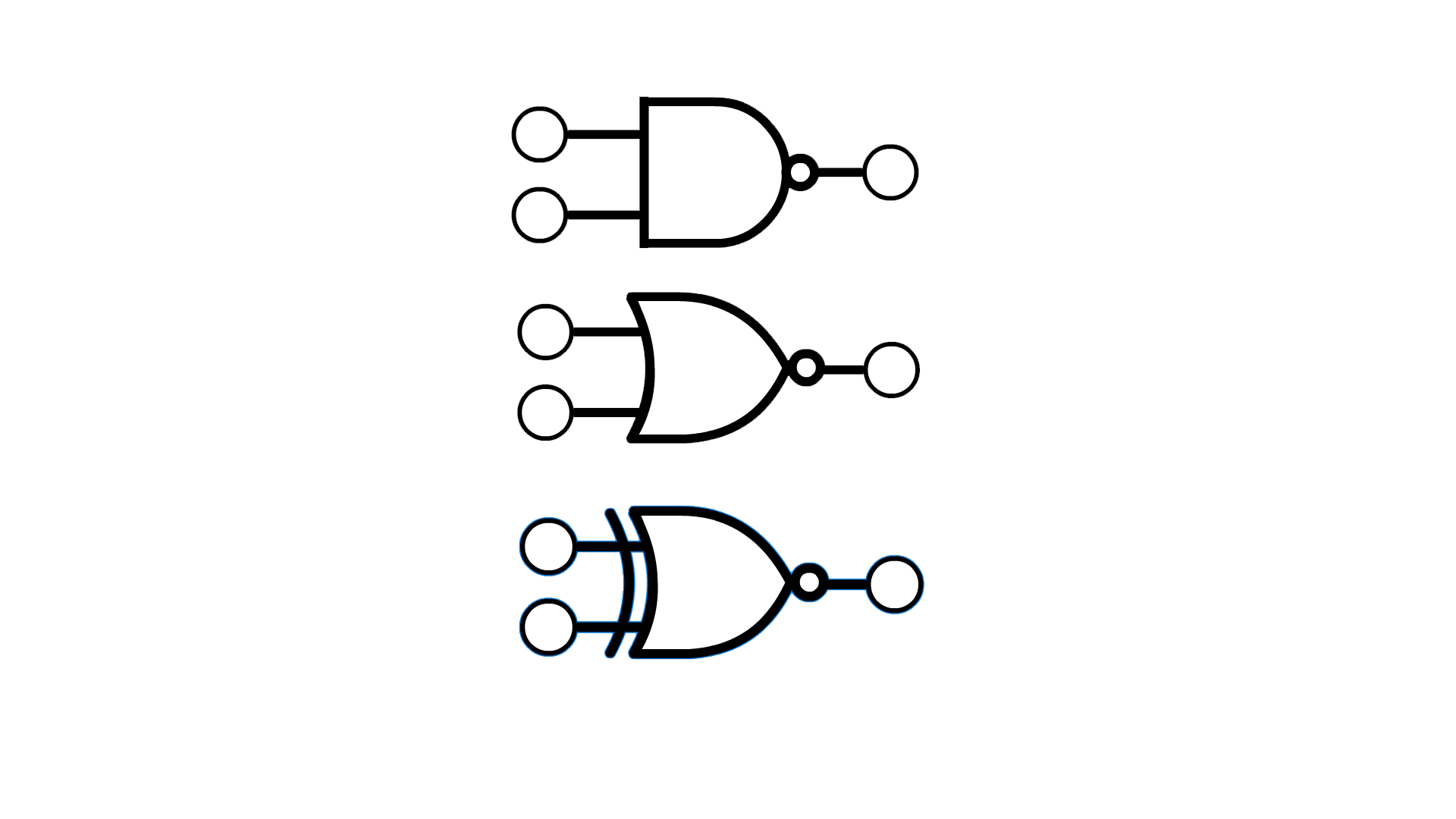 Representations of the NAND, NOR and XNOR gate symbols, which are the same as the AND, OR and XOR gate symbols, except with the addition of a small circle between the main shape and the output, touching the right-most part of the main shape.