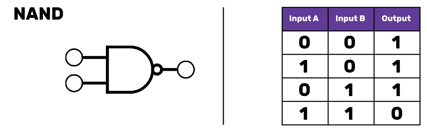 "A NAND gate symbol (a symbol that looks like an extended D with a small circle just outside the D, touching its right-most point) and truth table (A table with three columns, labelled ""Input A"", ""Input B"" and ""Output"". The first row reads 0 0 1, the second 1 0 1. The third row reads 0 1 1 and the final row 1 1 0)."