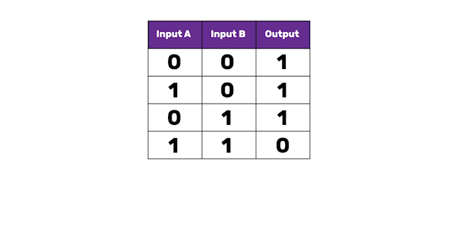 "A table with three columns, labelled ""Input A"", ""Input B"" and ""Output"". The first row reads 0 0 1, the second 1 0 1. The third row reads 0 1 1 and the final row 1 1 0."